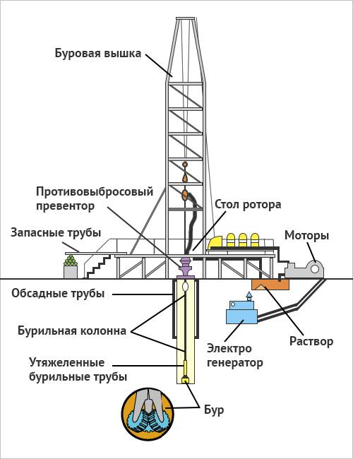 Малогабаритная установка для роторного бурения
